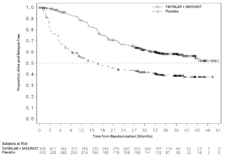 Figure 4. Kaplan-Meier Curves for Relapse-Free Survival in COMBI-AD in the Adjuvant Treatment of Melanoma