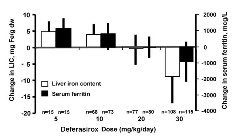 Figure 1.  Changes in Liver Iron Concentration and Serum Ferritin Following JADENU (5 30 mg/kg per day) in Study 1.