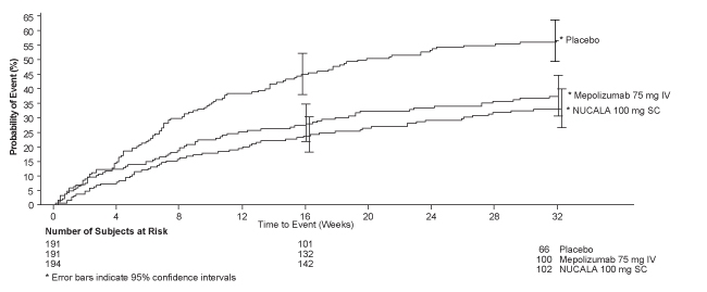 Figure 1. Kaplan-Meier Cumulative Incidence Curve for Time to First Exacerbation (Trial 2)