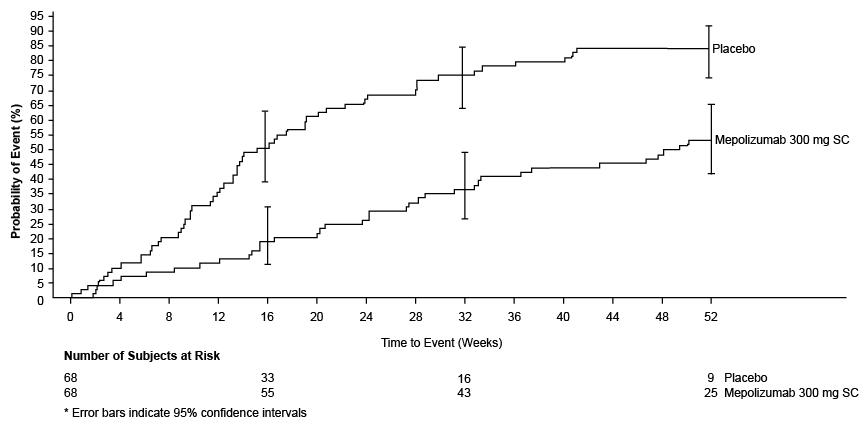 Figure 2. Kaplan-Meier Plot of Time to First Relapse