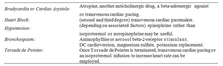 Symptoms and Treatment of Overdosage